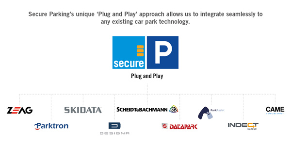 Secure Parking's Plug & Play technology